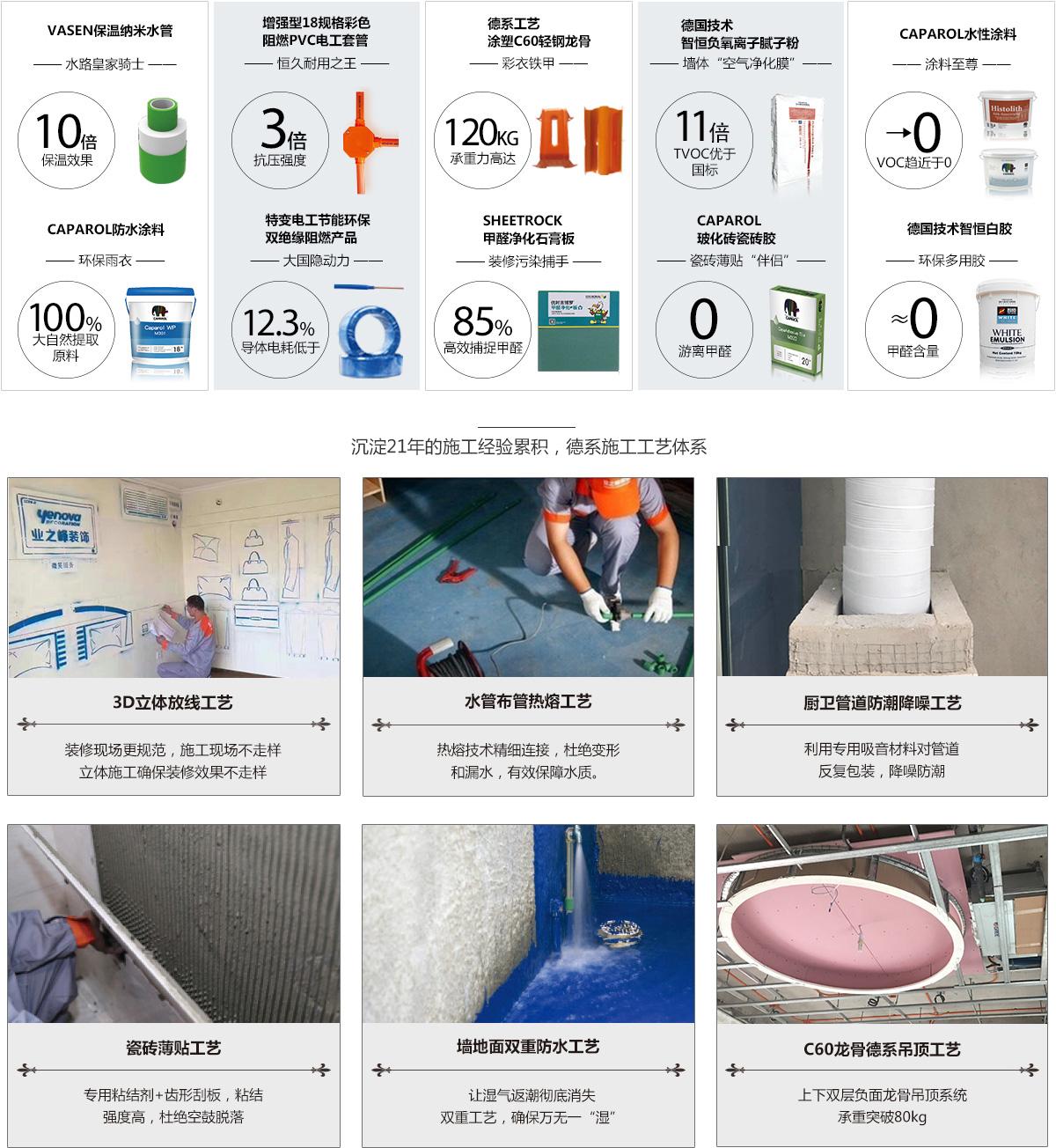 装修材料质量-北京业之峰个性装修设计