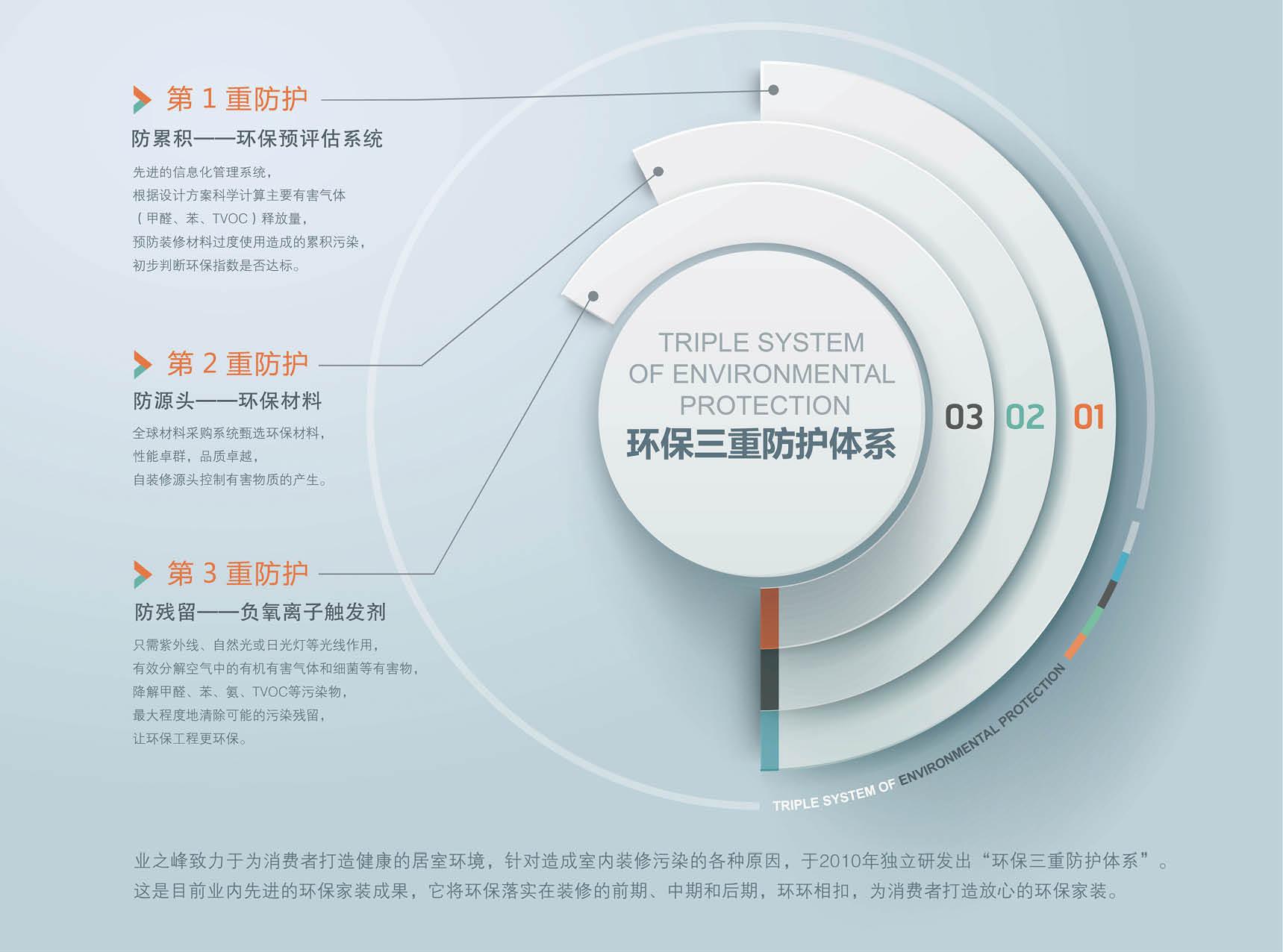 西宁业之峰环保三重防护体系